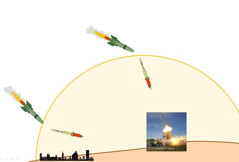 ドーム状になるミサイルの射程のイメージ