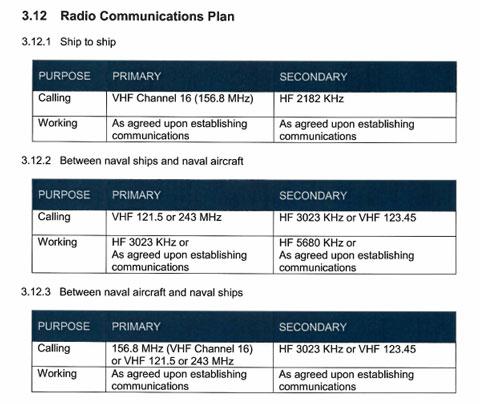 海上衝突回避規範に定める通信手段