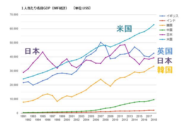 世界各国1人あたりGDPの推移