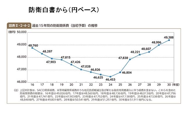 日本の防衛費の推移