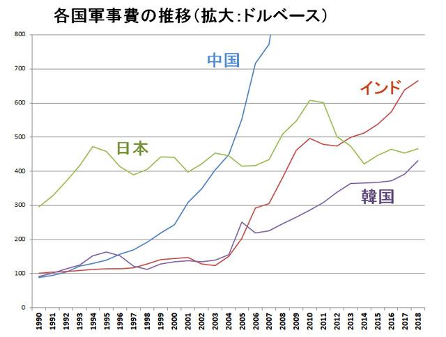 各国の軍事費の推移(ドルベース、拡大図)