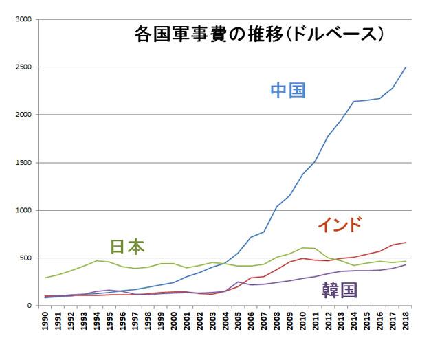 各国の軍事費の推移(ドルベース)