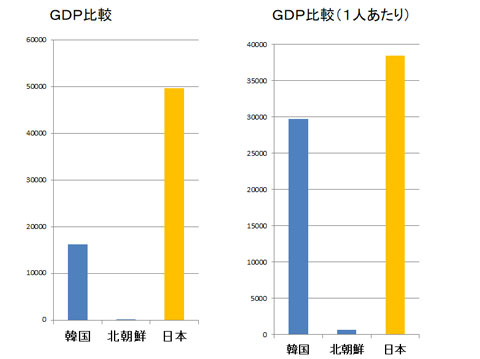 韓国と日本のGDP比較